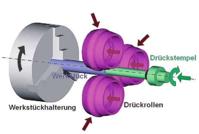 Abbildung mit Beschreibung eines inkrementellen Umformungs- und Absreckvorgangs